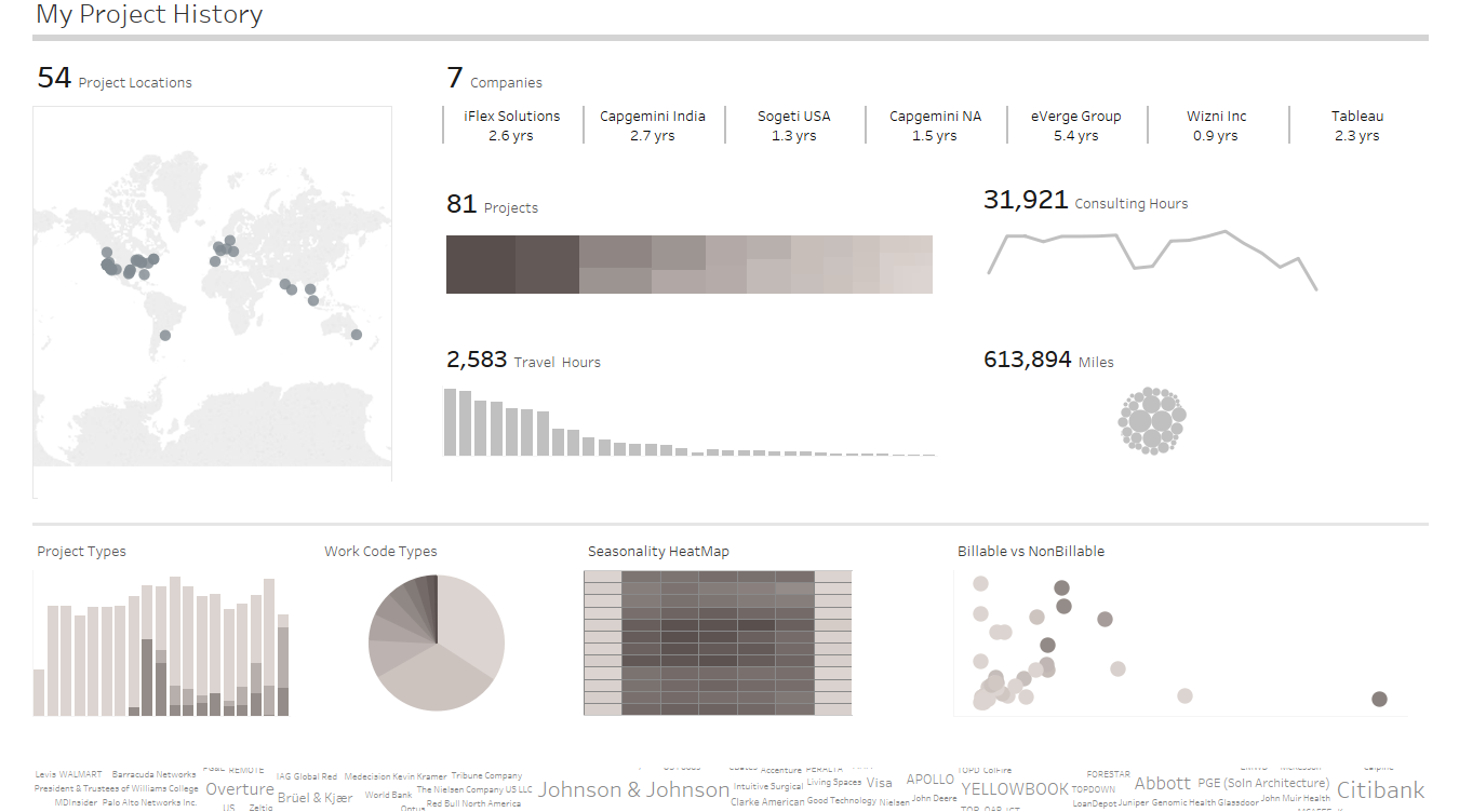 Tableau 9 add background image - My Project History Dashboard No Background