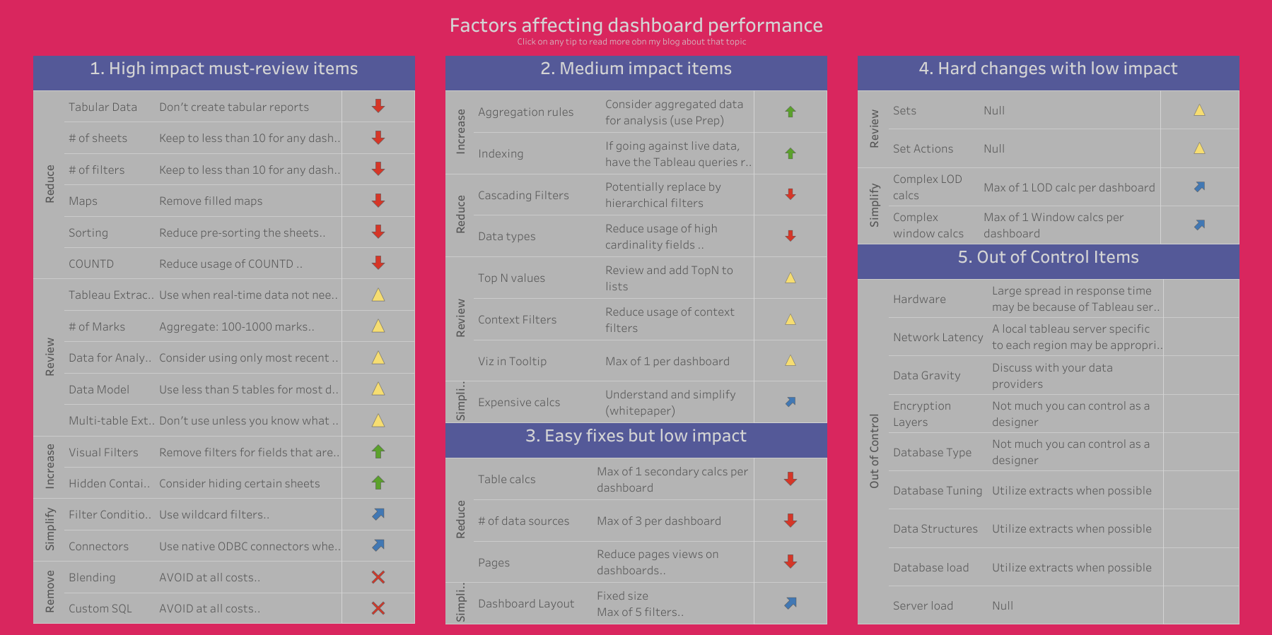 Factors affecting dashboard performance